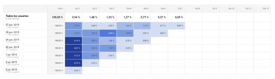 como-aumentar-ventas-recurrentes-analisis-cohortes