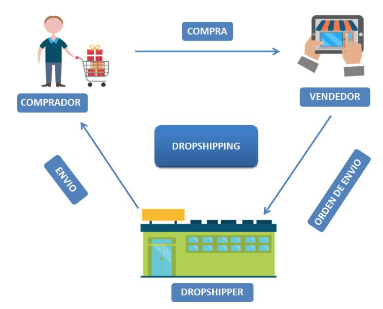 dropshipping-negocio-moda
