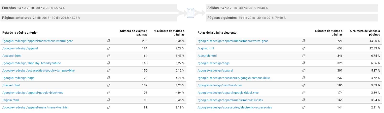 Google-analytics-informe-resumen-navegacion-trafico-web
