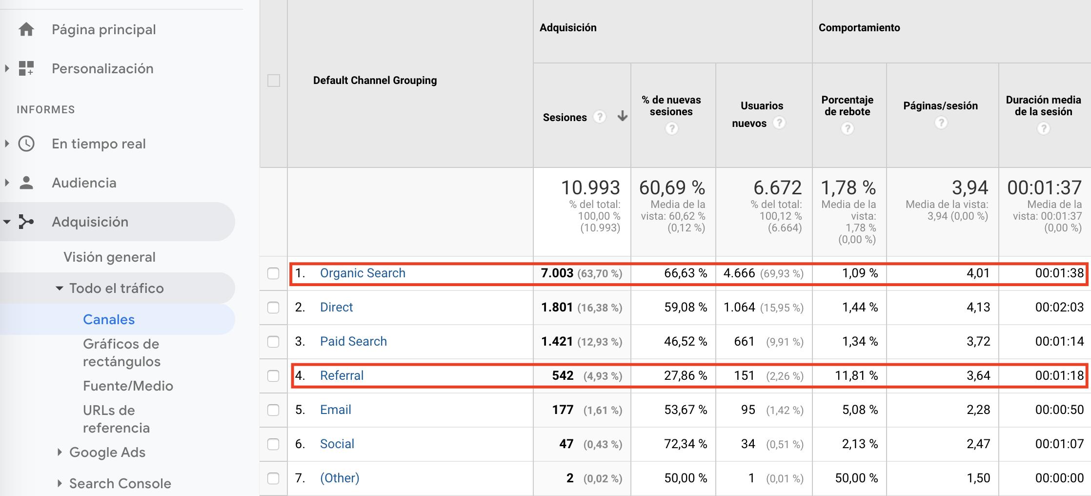 mejorar-posicionamiento-seo-google-analytics