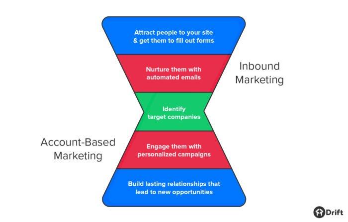 account-based-vs-inbound-marketing