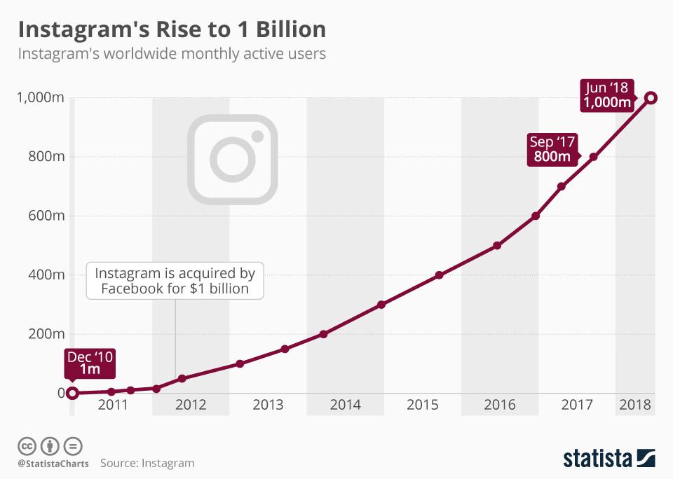 crecimiento-instagram-usuarios