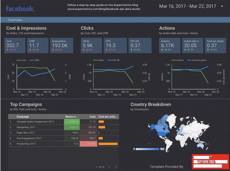 dashboard-social-media-data-studio-facebook