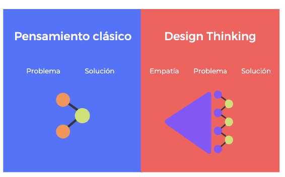 design-thinking-claves-metodologia