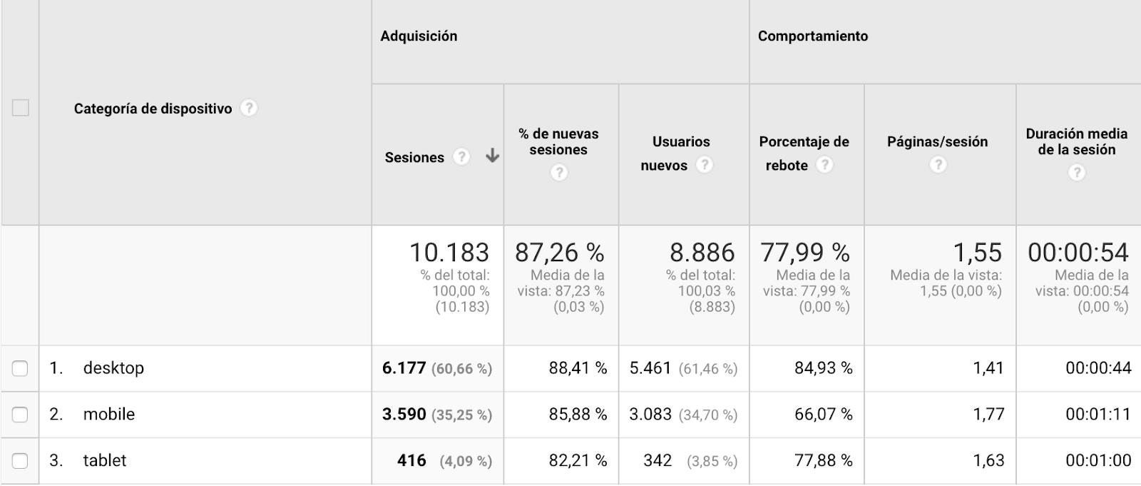 google-analytics-mejorar-trafico-web