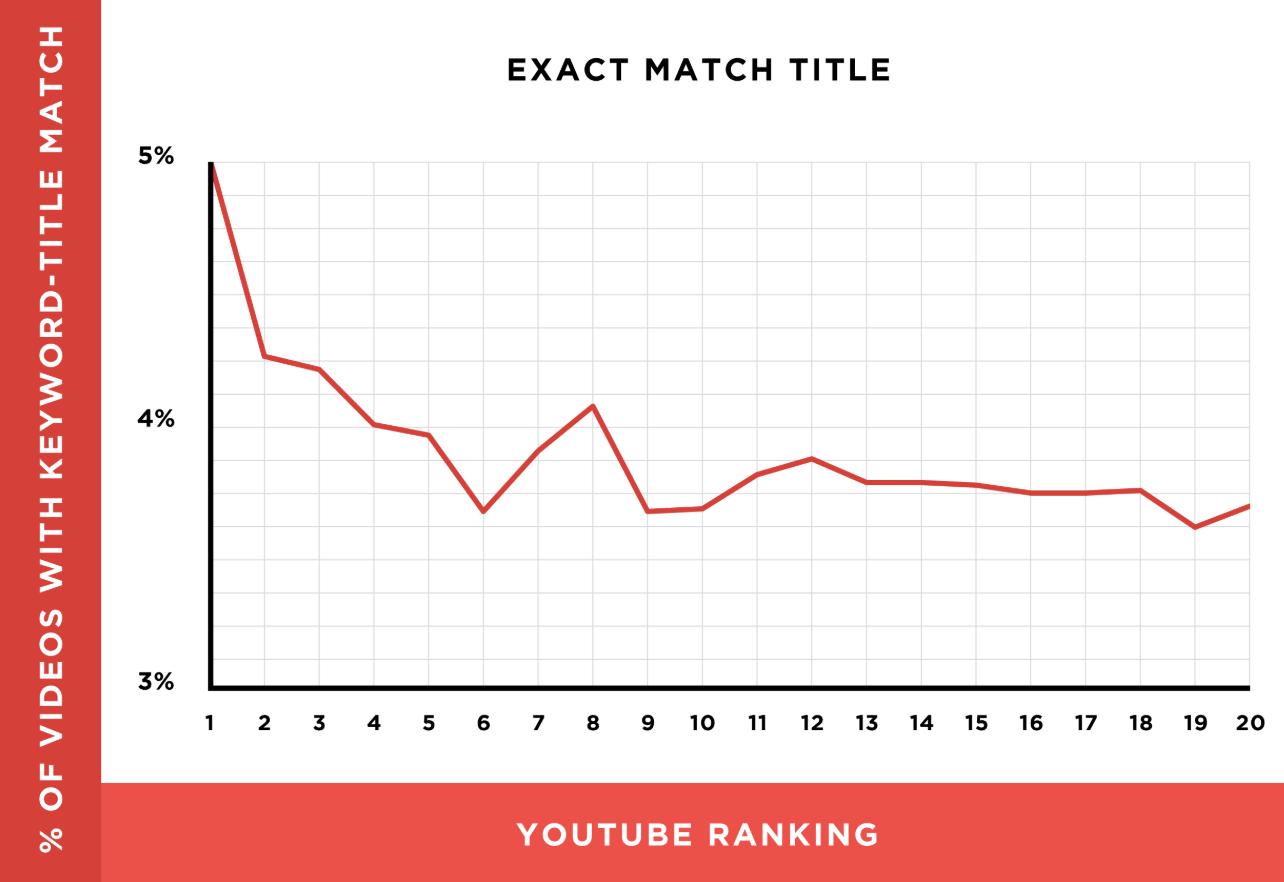 seo-youtube-optimizacion-titulo-video
