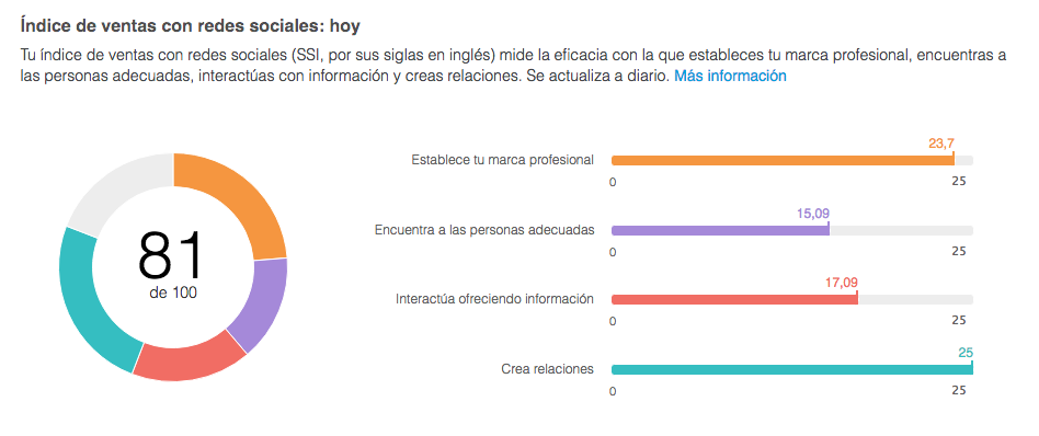 social-selling-index-que-es