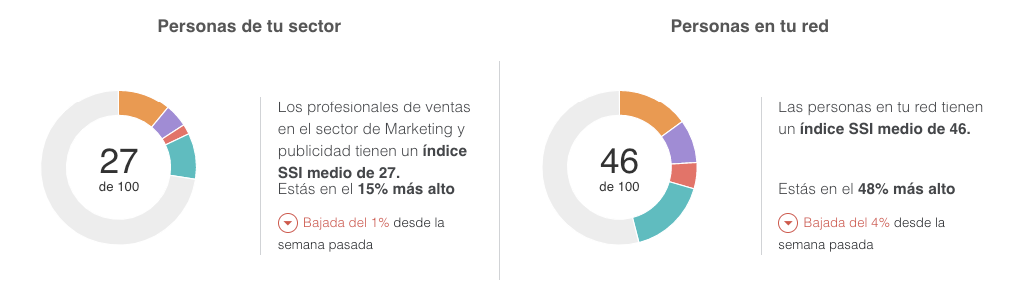 ssi-linkedin-index