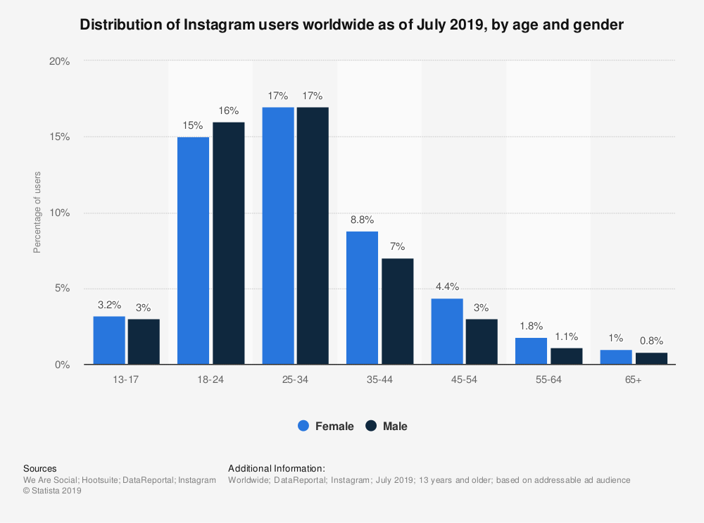 usuarios-instagram